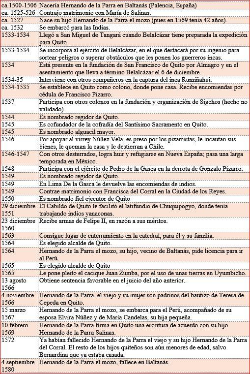 Hipotética secuencia temporal de la vida de Hernando de la Parra
